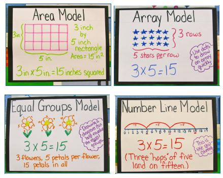 math worksheet : learn your multiplication facts in ten lessons  connie rivera s  : Area Model For Multiplication Worksheets